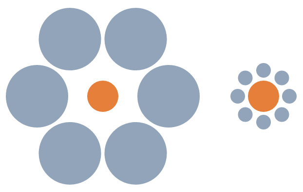 Sunsets: The Ebbinghaus Illusion: the orange circles are the same size, but appear different to most people. Source: Wikimedia commons; public domain image from user Fibonacci.
