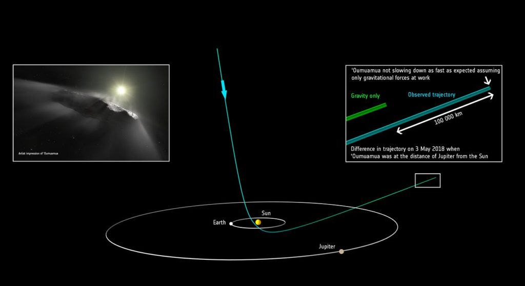 This diagram shows the orbit of the interstellar object 'Oumuamua as it passes through the Solar System. It shows the predicted path of 'Oumuamua and the new course, taking the new measured velocity of the object into account. 'Oumuamua passed the distance of Jupiter's orbit in early May 2018 and will pass Saturn's orbit January 2019. It will reach a distance corresponding to Uranus' orbit in August 2020 and of Neptune in late June 2024. In late 2025 'Oumuamua will reach the outer edge of the Kuiper Belt, and then the heliopause — the edge of the Solar System — in November 2038.